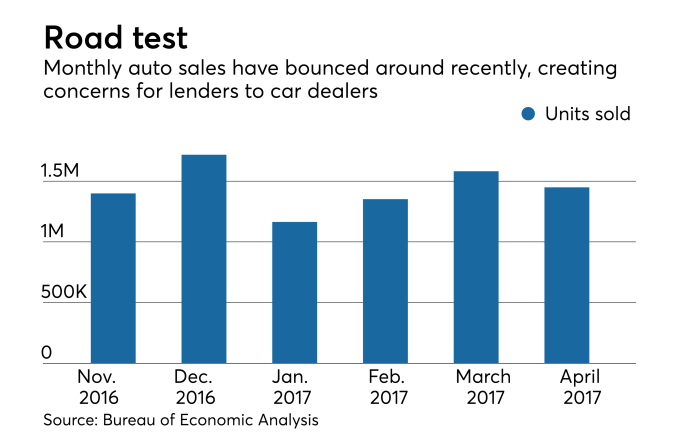 The other big risk in auto lending