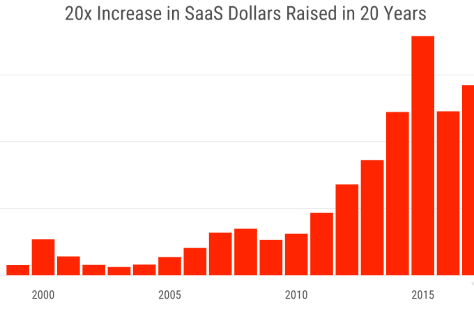 The Rising Stakes In SaaS