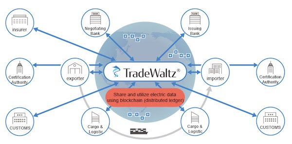 Seven Enterprises Invest in New TradeWaltz Platform