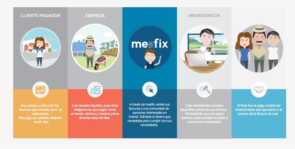 Santander escolhe mesfix