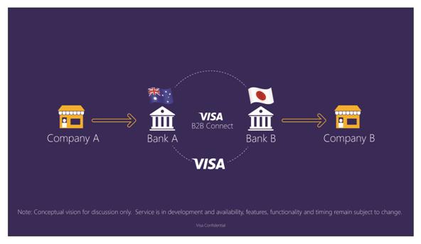 Visa testa blockchain para pagamentos entre empresas