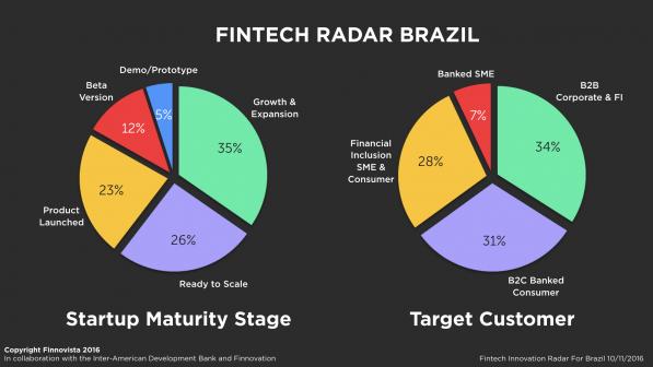 Maioria das fintechs brasileiras visam o B2B