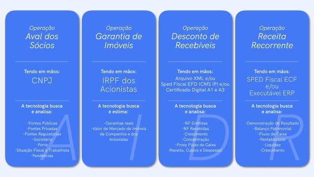 Linkapital tem quatro ofertas de crédito diferentes