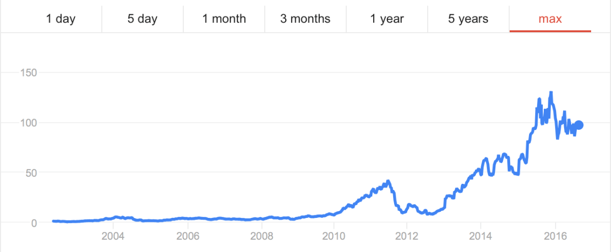 FinTech And Chill - Netflix Share Price