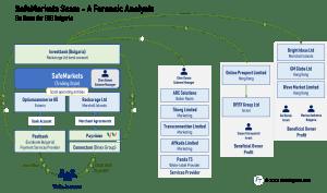 Safemarkets scam forensic analysis