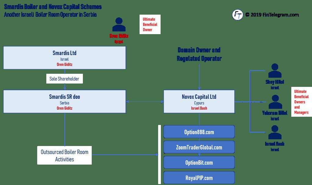 Smardis and Novox Capital