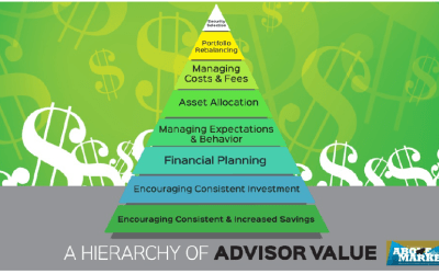 Value of a Financial Adviser