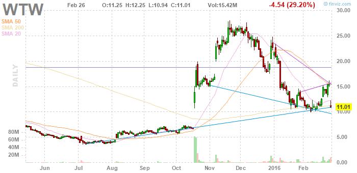 WTW price movement