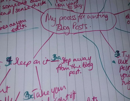 Step 1 of the blog writing process: Mind Map