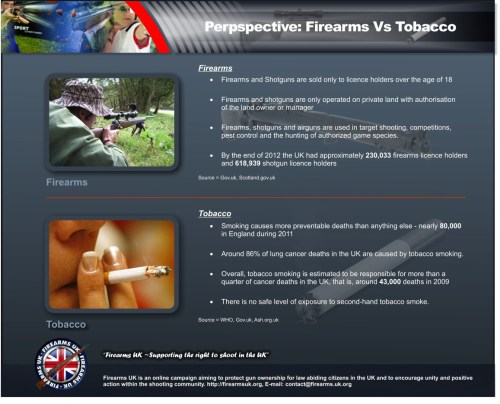 A Firearms UK meme putting firearms into perspective next to tobacco products