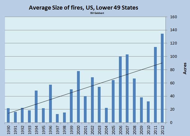 Average size of fires lower 49 states through 2012