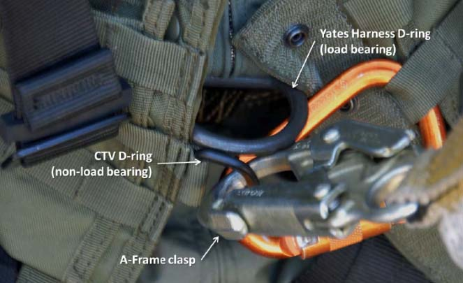 Harness connection