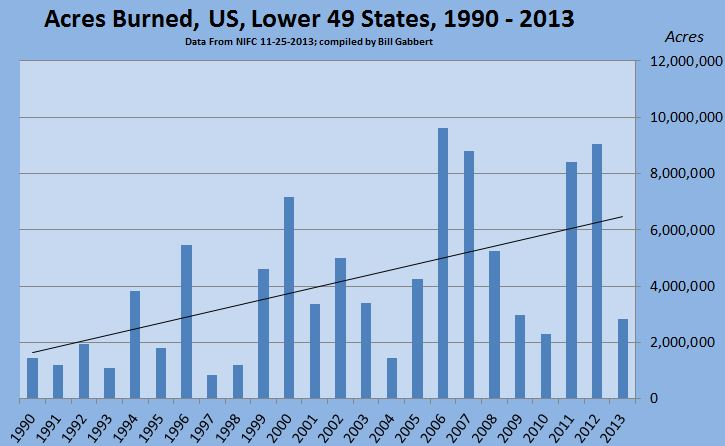 Acres burned lower 49 1990 - 2013