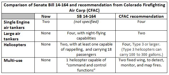 Comparisons of Colorado aerial resources proposals
