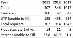 UTF data 2011-2013
