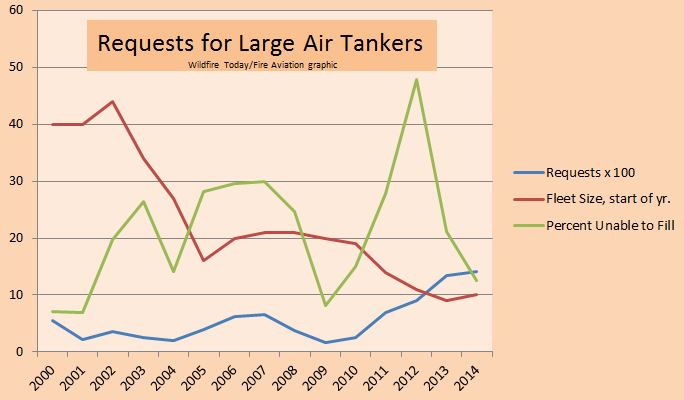 Graph, request for large air tankers