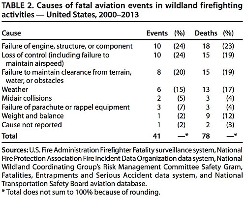 Aviation Fatalities wildland fire