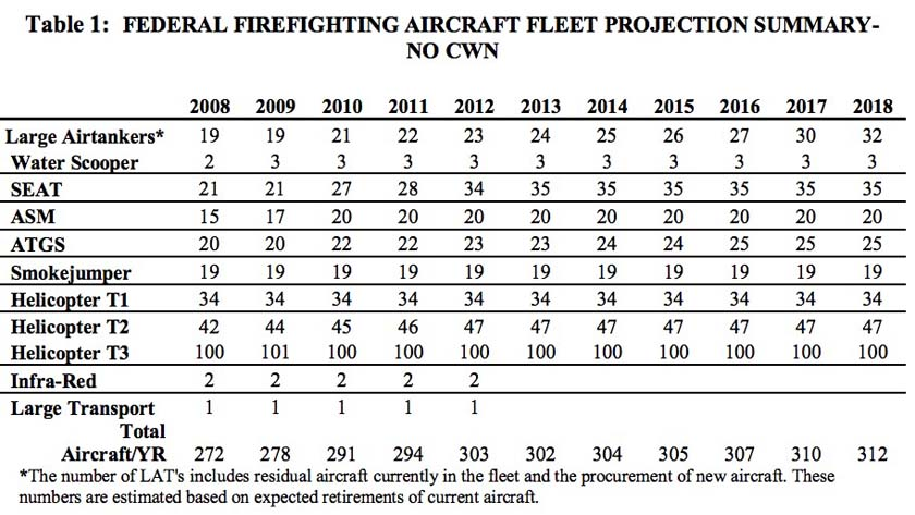 fire Aviation Strategy