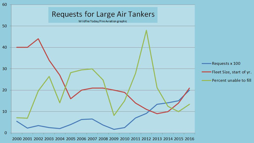 Unable to fill requests for air tankers increased in 2016