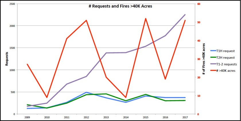 wildfire air tanker request data