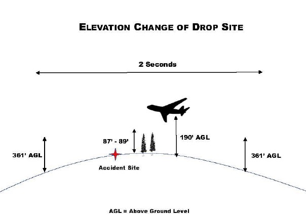Diagram fatality air tanker drop Green Sheet