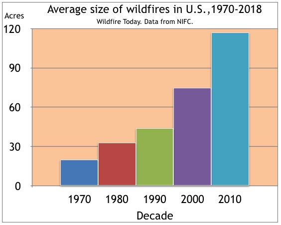 Average size wildfires decade 1970-2018