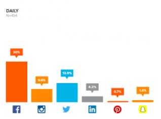 Social Media Advertising Daily