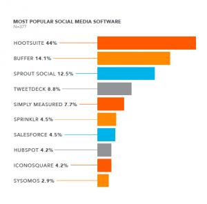 Social Media Software Graph
