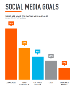 social media awareness goals conversions