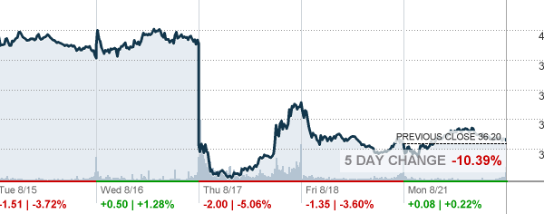 Verlies goedmaken – Penny Stocks en Daytrading