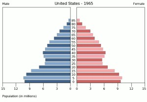 United_States_Population_by_gender_1965