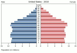 United_States_Population_by_gender_2010