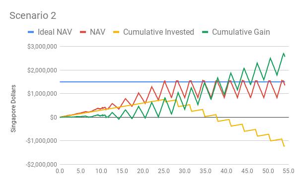 STI index