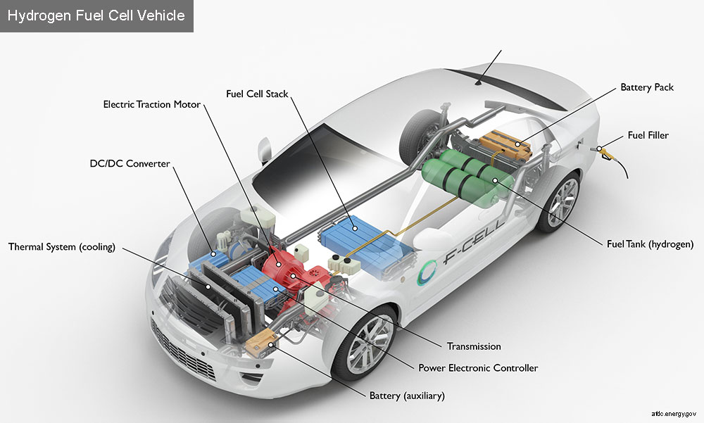 Hydrogen Car - Green energy | Say no to electric cars