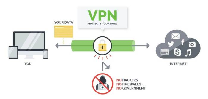 IPVanish - Best VPN For Firestick 2018