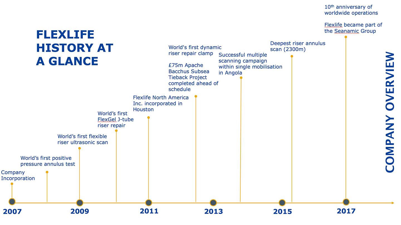 Flexlife timeline