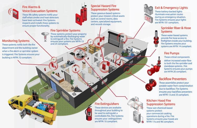 Fire Sprinkler Inspection Frequency