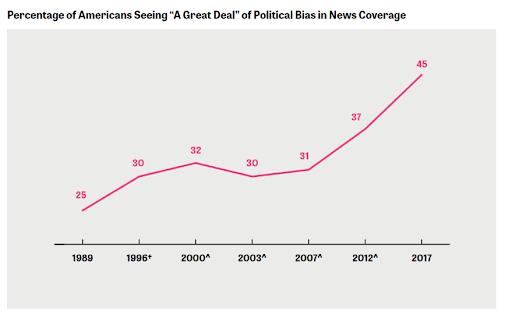 media trust graph
