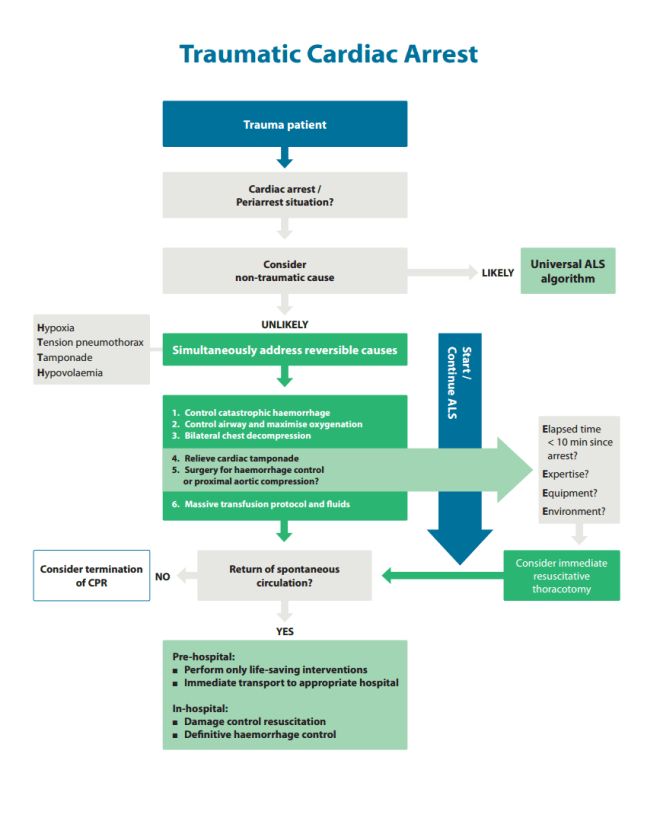 The 2015 ERC traumatic arrest algorithm
