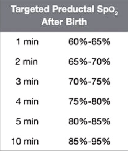 Target oxygen saturation in the minutes after birth