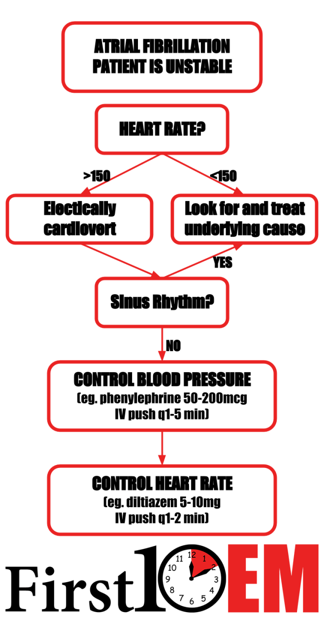 Atrial fibrillation unstable cardiogenic shock algorithm first10em emergency medicine.png