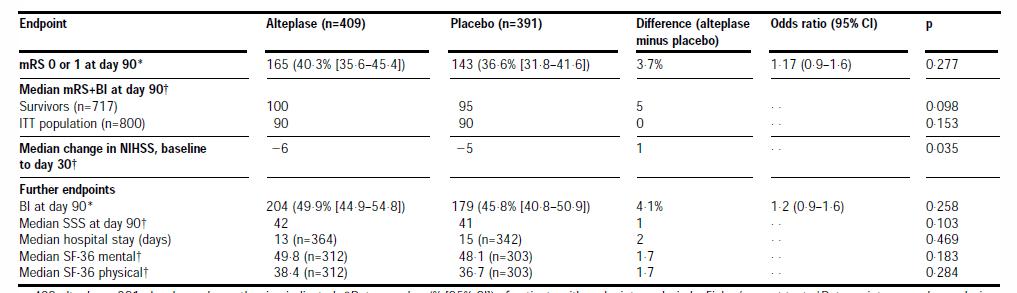 Thrombolytics for stroke: The evidence - First10EM