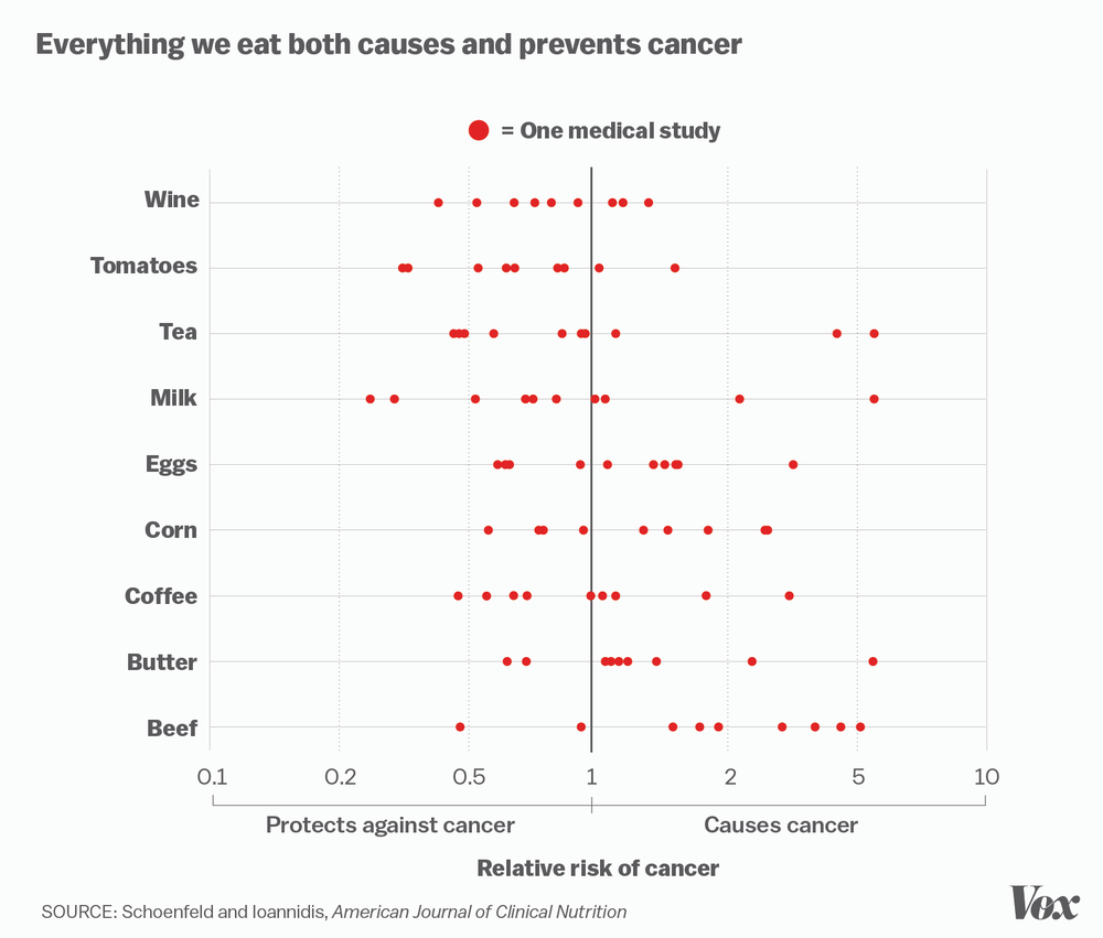 Everything both cases and cures cancer (Ionnidis stud).png
