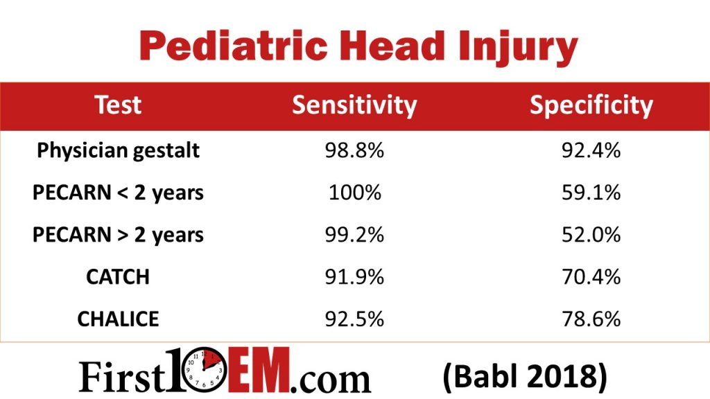 Pediatric head injury chart - clinician judgement vs decision tools