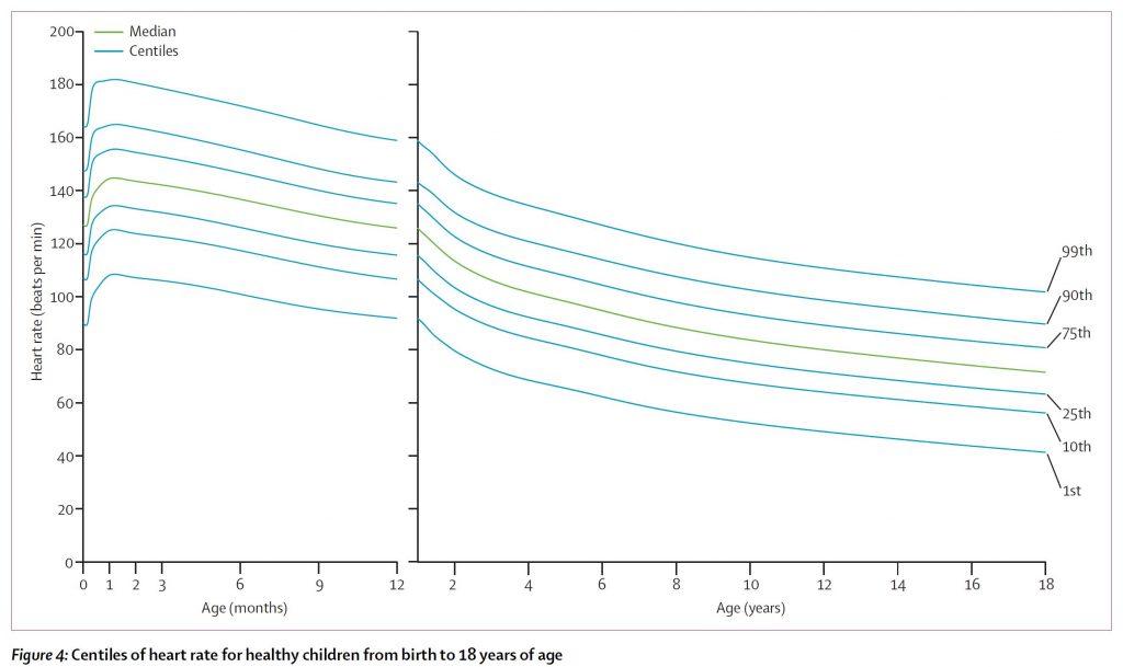 normal pediatric vital signs - heart rate