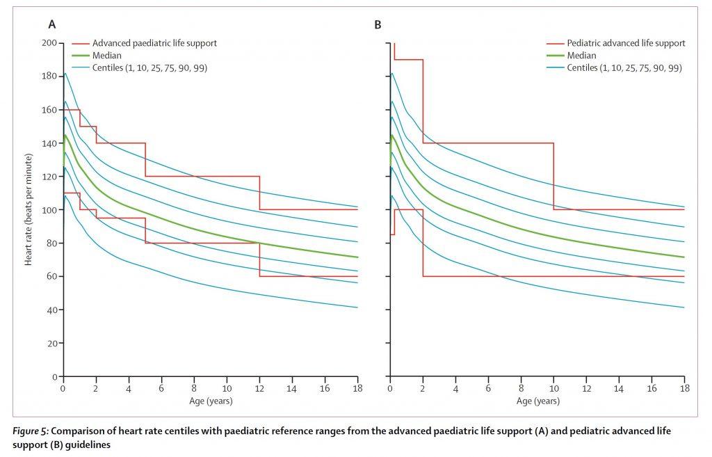 normal pediatric vital signs vs PALS heart rate