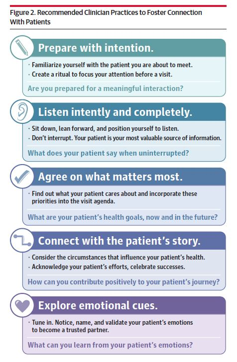 Practices to Foster Physician Presence and Connection with Patients