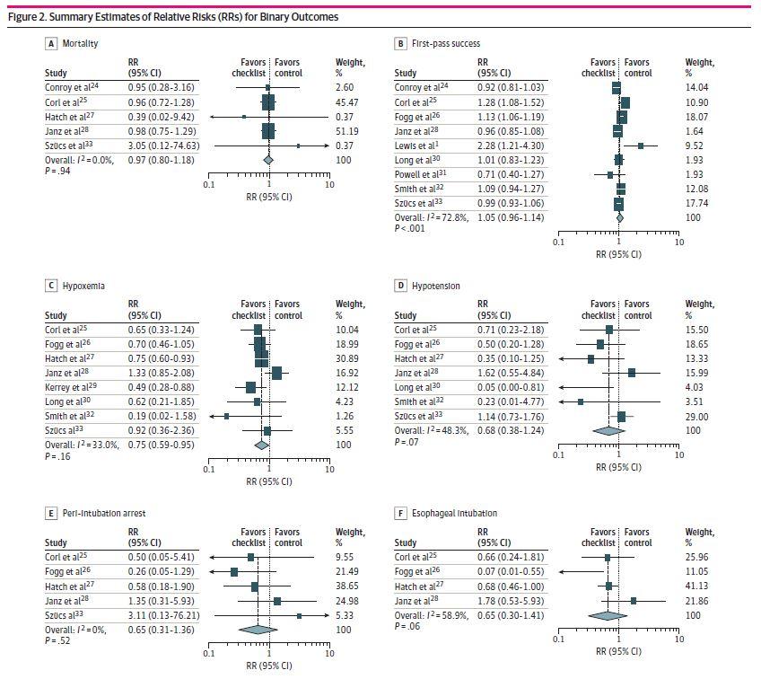 Turner et al results - Intubation checklists