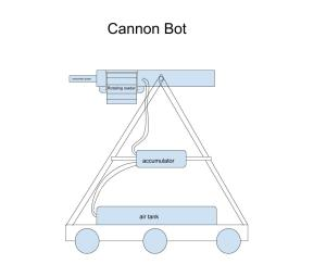 CannonBot (Andrew,William,Teddy)