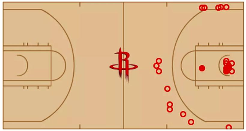 shotcharthoustonrocketsbasketball